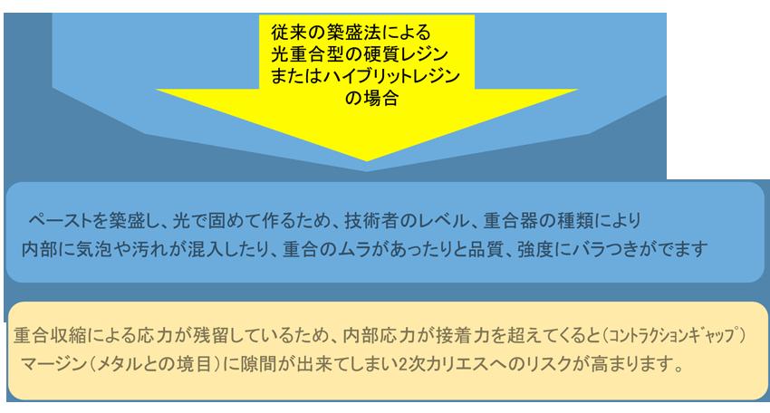 メタルフリー技工  静岡